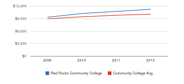 Red Rocks Community College Out-State Tuition Fees&nbsp(2009-2012)