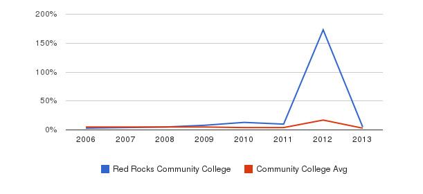 Red Rocks Community College Unknown&nbsp(2006-2013)