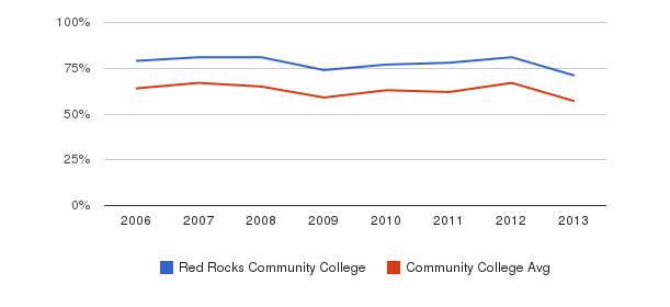 Red Rocks Community College White&nbsp(2006-2013)