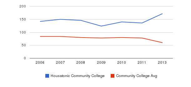 Housatonic Community College Total Faculty&nbsp(2006-2013)