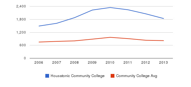 Housatonic Community College Full-Time Students&nbsp(2006-2013)