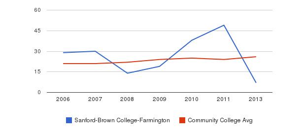Sanford-Brown College-Farmington student staff&nbsp(2006-2013)