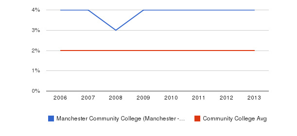 Manchester Community College (Manchester - 6040) Asian&nbsp(2006-2013)