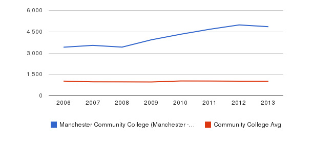 Manchester Community College (Manchester - 6040) Part-Time Students&nbsp(2006-2013)