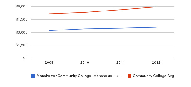 Manchester Community College (Manchester - 6040) In-State Tuition Fees&nbsp(2009-2012)