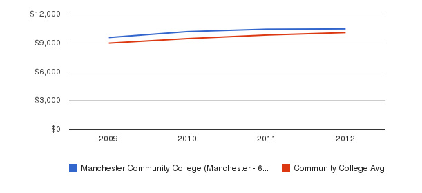 Manchester Community College (Manchester - 6040) Out-State Tuition Fees&nbsp(2009-2012)