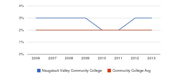 Naugatuck Valley Community College Asian&nbsp(2006-2013)