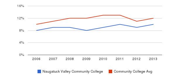 Naugatuck Valley Community College Black&nbsp(2006-2013)