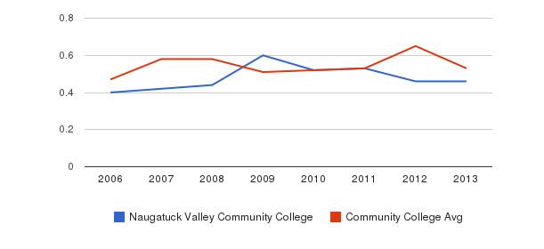 Naugatuck Valley Community College Diversity Score&nbsp(2006-2013)