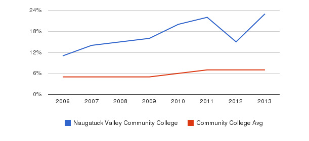 Naugatuck Valley Community College Hispanic&nbsp(2006-2013)