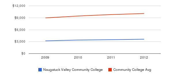 Naugatuck Valley Community College Out-State Tuition Fees&nbsp(2009-2012)