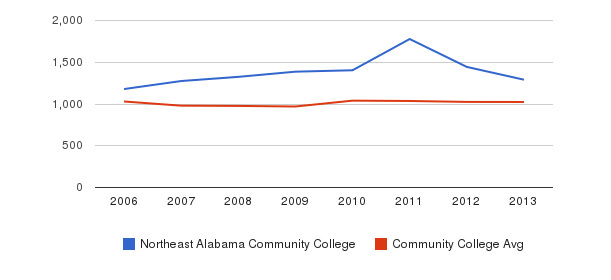Northeast Alabama Community College Part-Time Students&nbsp(2006-2013)
