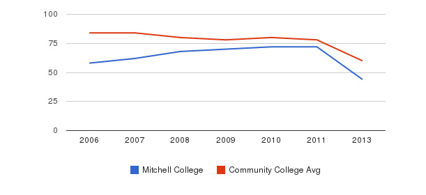 Mitchell College Total Faculty&nbsp(2006-2013)