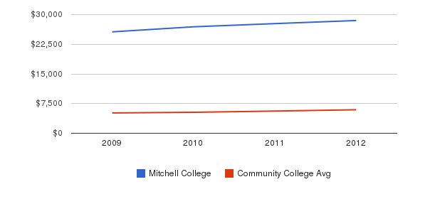 Mitchell College In-State Tuition Fees&nbsp(2009-2012)