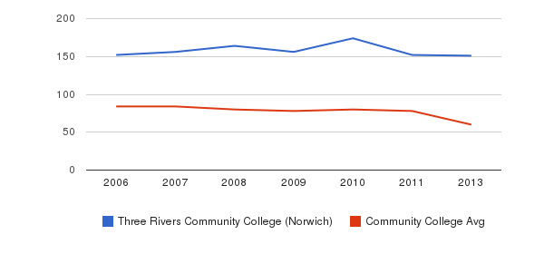 Three Rivers Community College (Norwich) Total Faculty&nbsp(2006-2013)