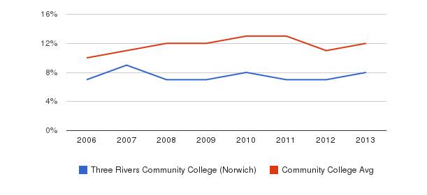 Three Rivers Community College (Norwich) Black&nbsp(2006-2013)