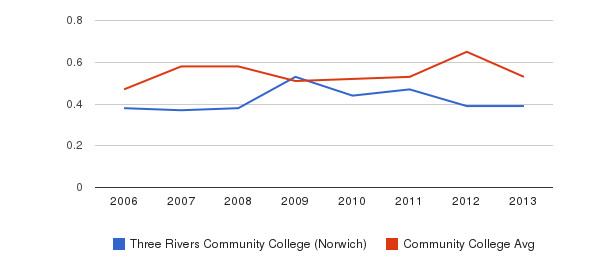 Three Rivers Community College (Norwich) Diversity Score&nbsp(2006-2013)