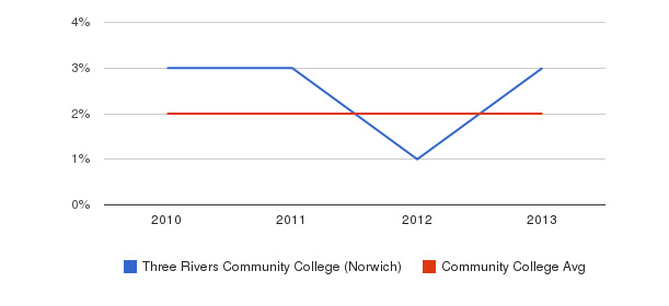 Three Rivers Community College (Norwich) More&nbsp(2010-2013)
