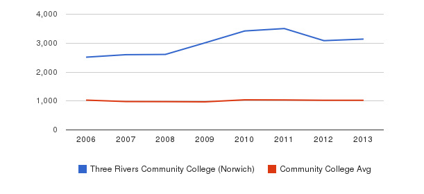 Three Rivers Community College (Norwich) Part-Time Students&nbsp(2006-2013)