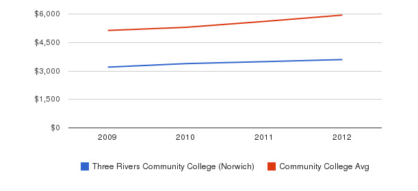 Three Rivers Community College (Norwich) In-State Tuition Fees&nbsp(2009-2012)