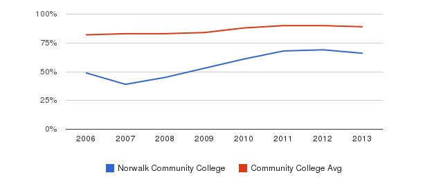 Norwalk Community College % Students Receiving Some Financial Aid&nbsp(2006-2013)