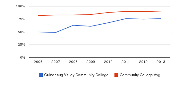 Quinebaug Valley Community College % Students Receiving Some Financial Aid&nbsp(2006-2013)