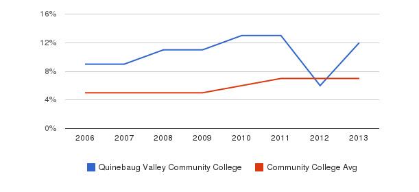 Quinebaug Valley Community College Hispanic&nbsp(2006-2013)