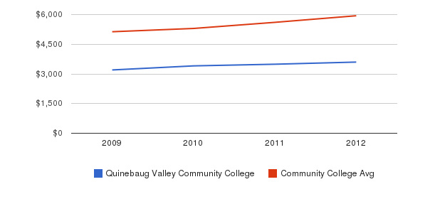 Quinebaug Valley Community College In-State Tuition Fees&nbsp(2009-2012)