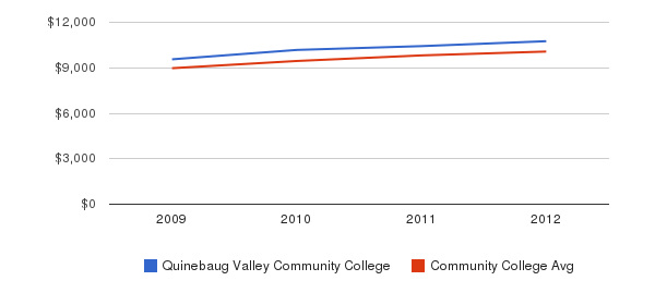 Quinebaug Valley Community College Out-State Tuition Fees&nbsp(2009-2012)