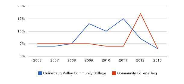 Quinebaug Valley Community College Unknown&nbsp(2006-2013)