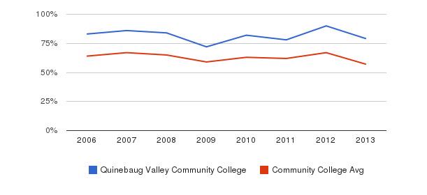 Quinebaug Valley Community College White&nbsp(2006-2013)