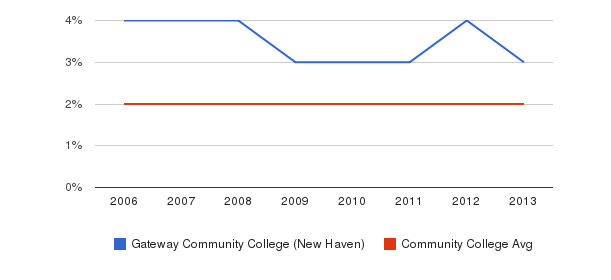 Gateway Community College (New Haven) Asian&nbsp(2006-2013)