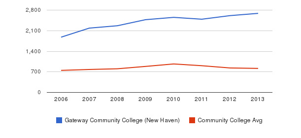 Gateway Community College (New Haven) Full-Time Students&nbsp(2006-2013)