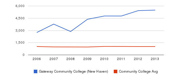 Gateway Community College (New Haven) Part-Time Students&nbsp(2006-2013)
