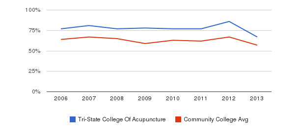 Tri-State College Of Acupuncture White&nbsp(2006-2013)