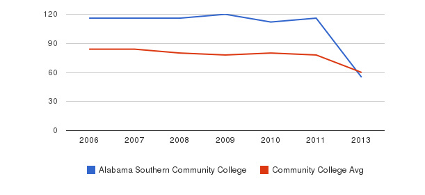 Alabama Southern Community College Total Faculty&nbsp(2006-2013)