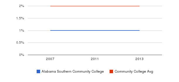 Alabama Southern Community College Asian&nbsp(2007-2013)