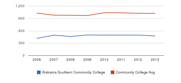 Alabama Southern Community College Part-Time Students&nbsp(2006-2013)