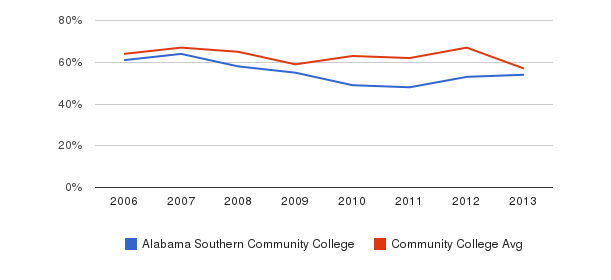 Alabama Southern Community College White&nbsp(2006-2013)