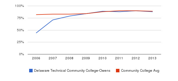 Delaware Technical Community College-Owens % Students Receiving Some Financial Aid&nbsp(2006-2013)