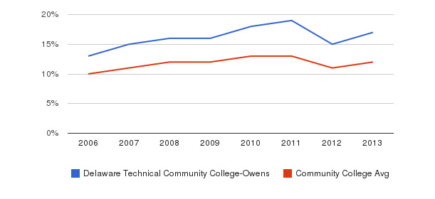 Delaware Technical Community College-Owens Black&nbsp(2006-2013)