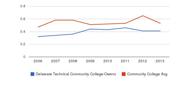 Delaware Technical Community College-Owens Diversity Score&nbsp(2006-2013)