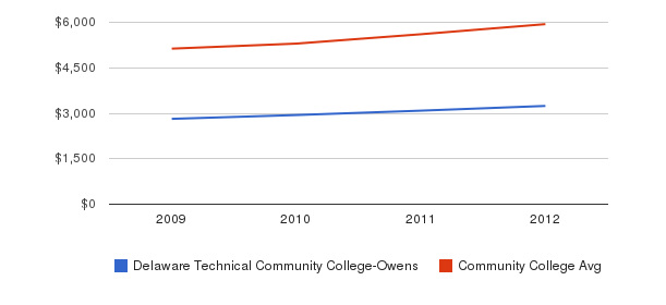 Delaware Technical Community College-Owens In-State Tuition Fees&nbsp(2009-2012)