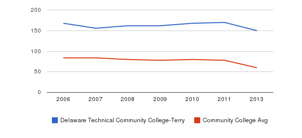 Delaware Technical Community College-Terry Total Faculty&nbsp(2006-2013)