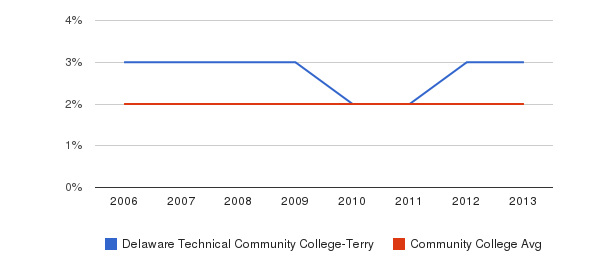 Delaware Technical Community College-Terry Asian&nbsp(2006-2013)