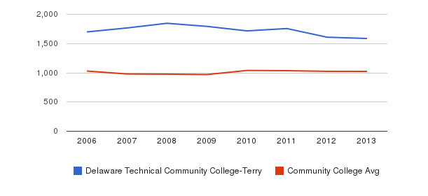 Delaware Technical Community College-Terry Part-Time Students&nbsp(2006-2013)