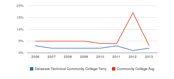 Delaware Technical Community College-Terry Unknown&nbsp(2006-2013)