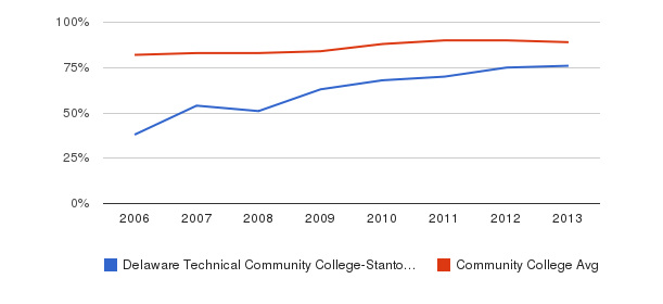 Delaware Technical Community College-Stanton/Wilmington % Students Receiving Some Financial Aid&nbsp(2006-2013)
