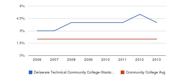 Delaware Technical Community College-Stanton/Wilmington Asian&nbsp(2006-2013)