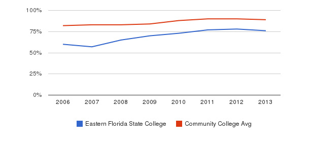 Eastern Florida State College % Students Receiving Some Financial Aid&nbsp(2006-2013)